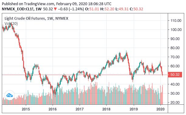 原油 価格 チャート 10 年
