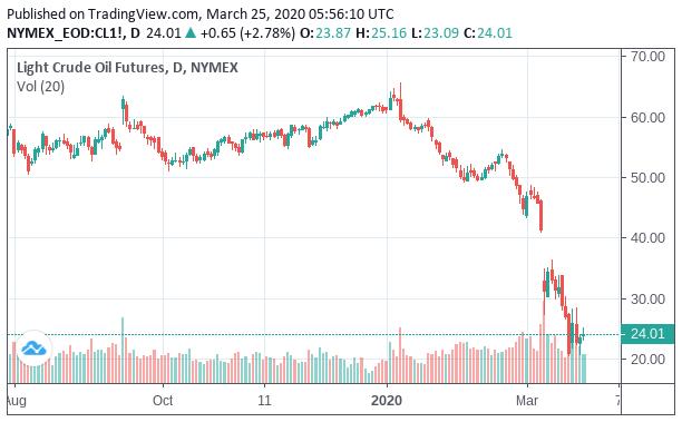 チャート 原油 価格