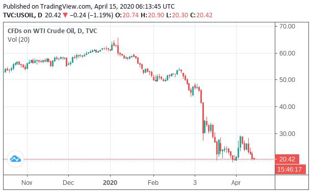 原油価格の推移予想 欧米のロックダウン解除で需要は急回復へ グローバルマクロ リサーチ インスティテュート
