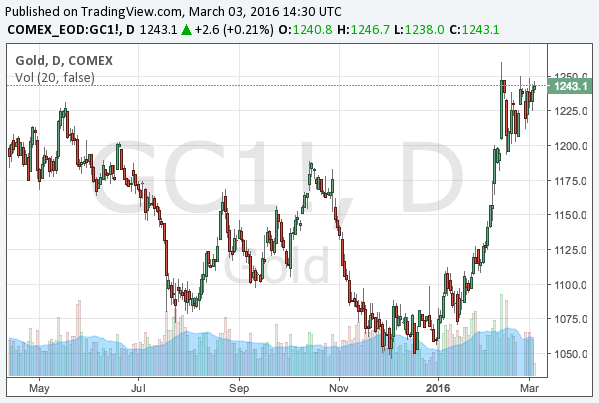 Gold Global Macro Research Insute